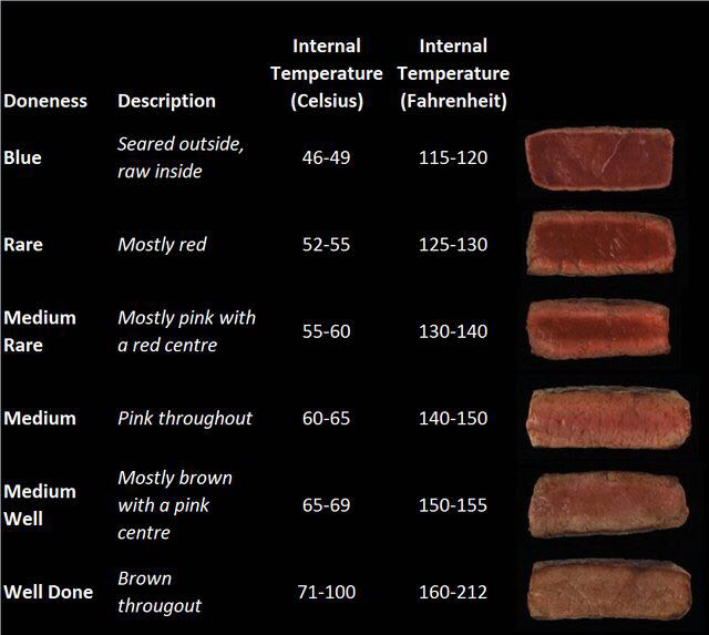 meat internal temperature guide.png